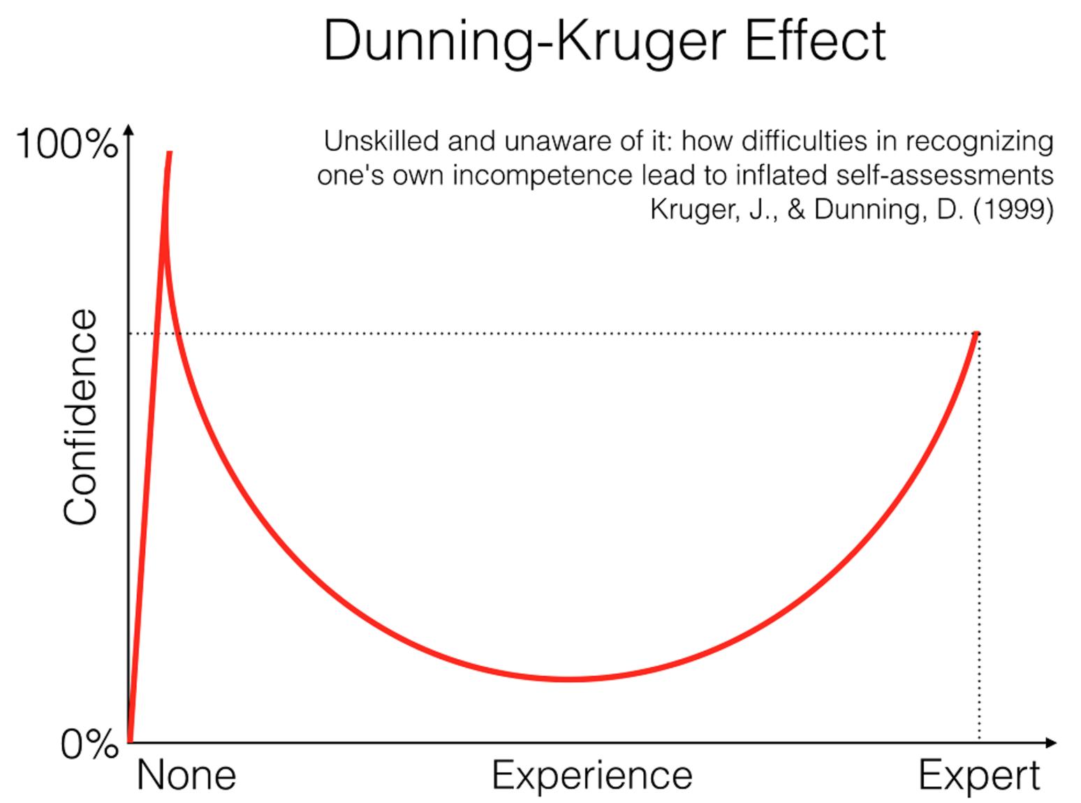 Dunning-Krugger effect